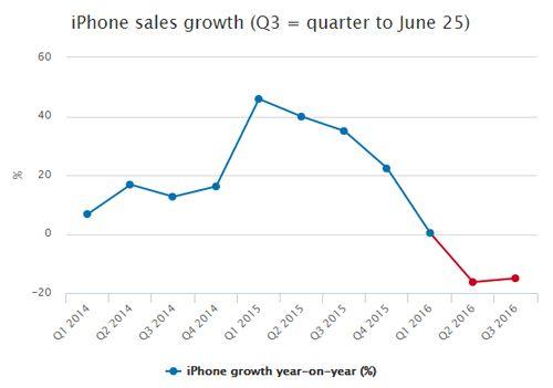 """Apple """"lõm túi"""" vì doanh số bán iPhone giảm mạnh - Ảnh 1"""