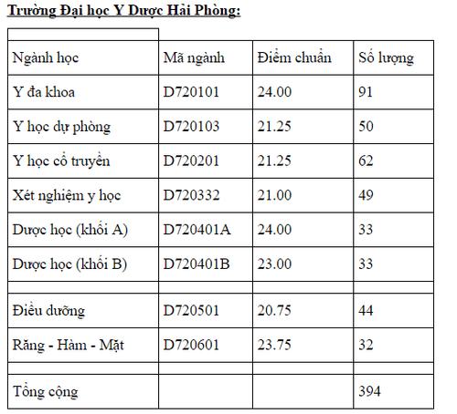 Điểm chuẩn trúng tuyển ĐH Y Hà Nội, Y Thái Bình bổ sung đợt 1 năm 2016 - Ảnh 2
