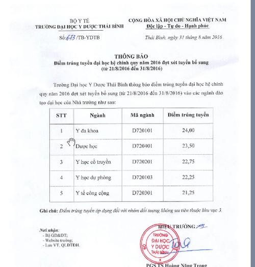 Điểm chuẩn trúng tuyển ĐH Y Hà Nội, Y Thái Bình bổ sung đợt 1 năm 2016 - Ảnh 3