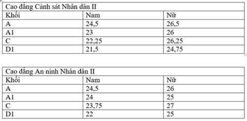 Điểm chuẩn các trường cao đẳng Công an Nhân dân năm 2016 - Ảnh 2