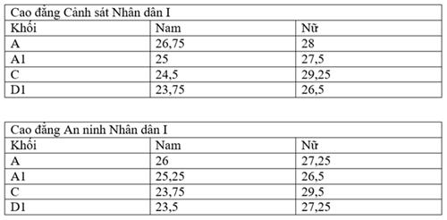 Điểm chuẩn các trường cao đẳng Công an Nhân dân năm 2016 - Ảnh 1