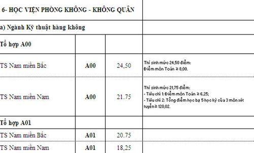 Điểm chuẩn các trường khối quân đội xét tuyển nguyện vọng bổ sung - Ảnh 10