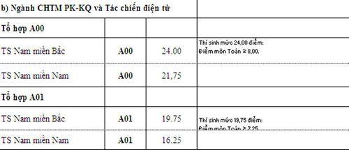 Điểm chuẩn các trường khối quân đội xét tuyển nguyện vọng bổ sung - Ảnh 11