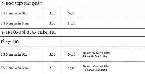 Điểm chuẩn các trường khối quân đội xét tuyển nguyện vọng bổ sung - Ảnh 12