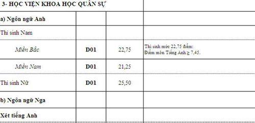 Điểm chuẩn các trường khối quân đội xét tuyển nguyện vọng bổ sung - Ảnh 3