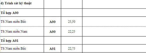 Điểm chuẩn các trường khối quân đội xét tuyển nguyện vọng bổ sung - Ảnh 6