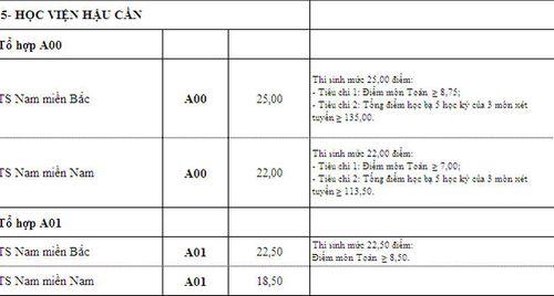 Điểm chuẩn các trường khối quân đội xét tuyển nguyện vọng bổ sung - Ảnh 9