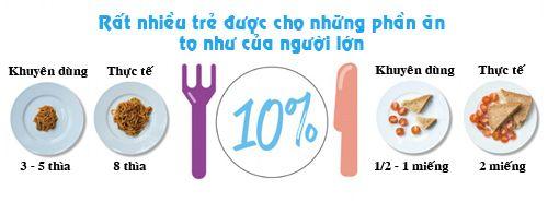 Chuẩn lượng thức ăn trẻ cần mỗi ngày để tăng cân - Ảnh 1