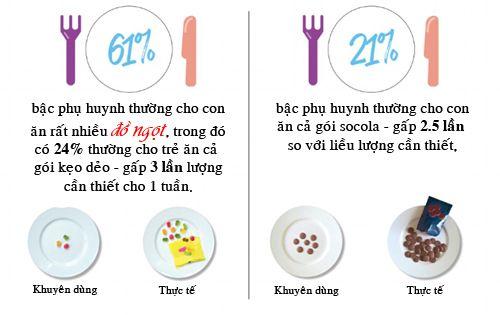 Chuẩn lượng thức ăn trẻ cần mỗi ngày để tăng cân - Ảnh 2
