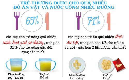 Chuẩn lượng thức ăn trẻ cần mỗi ngày để tăng cân - Ảnh 3