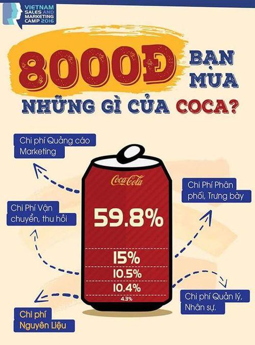 Bí mật trong lon Coca-Cola: Giá 8.000đ, tiền quảng cáo gần 5.000đ - Ảnh 1