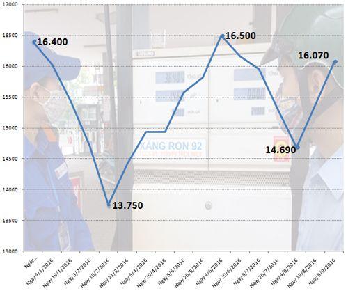 Từ 15h hôm nay, giá xăng vượt mốc 16 nghìn/lít - Ảnh 1