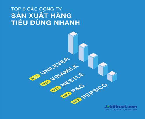 10 công ty được người lao động mong muốn làm việc nhất Việt Nam - Ảnh 2