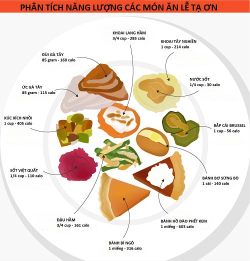 Thực đơn bữa ăn trong ngày lễ Tạ Ơn sẽ khiến nhiều người bất ngờ - Ảnh 2