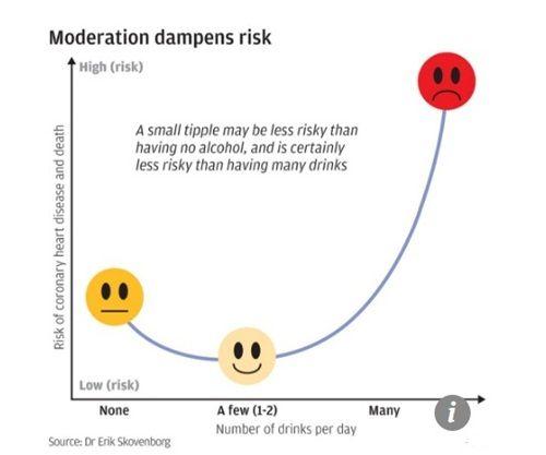 Uống rượu thế nào giúp đàn ông kéo dài tuổi thọ thêm 12 năm? - Ảnh 3