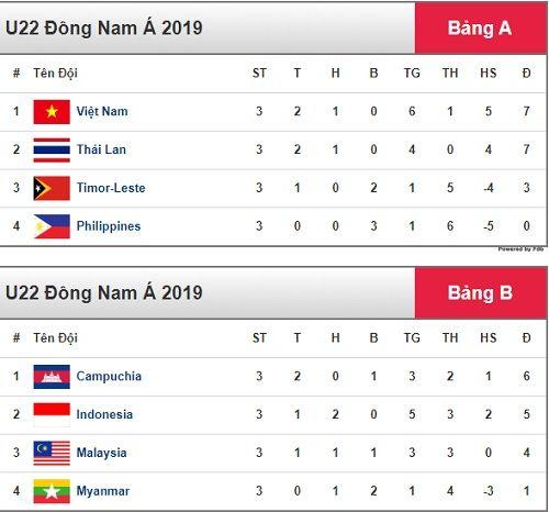 Indonesia trở thành đối thủ của Việt Nam ở bán kết U22 Đông Nam Á - Ảnh 2