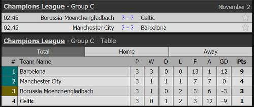 10 CLB có thể đi tiếp sau lượt trận thứ 4 Champions League - Ảnh 2