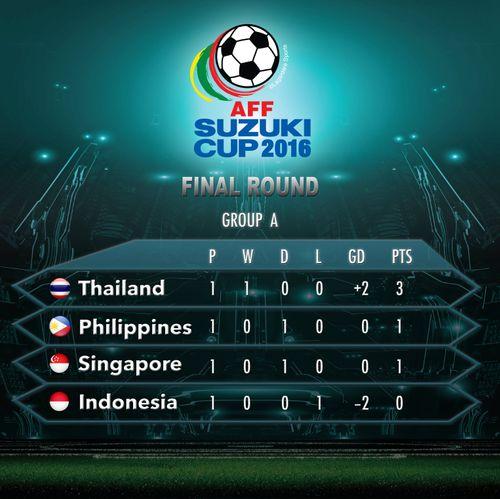AFF Cup: Chỉ với 10 người SIngapore vẫn cầm hòa Philippines - Ảnh 2