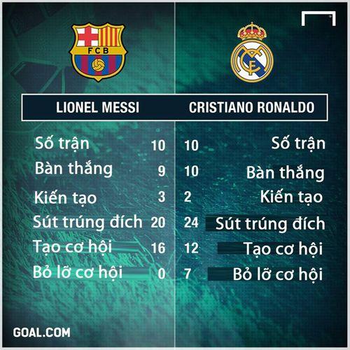Thêm 13 bàn nữa, Ronaldo vĩ đại nhất lịch sử bóng đá châu Âu - Ảnh 2