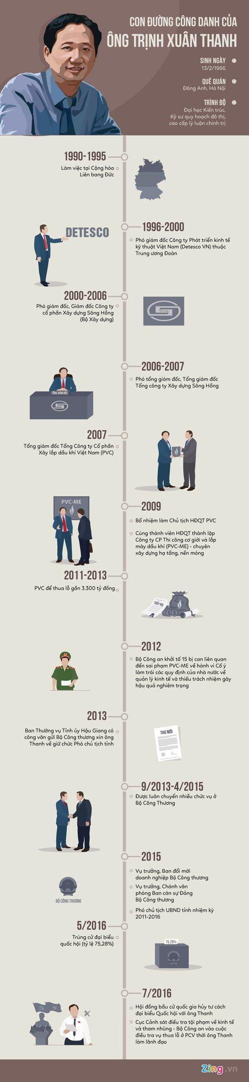 20 năm thăng tiến của ông Trịnh Xuân Thanh - Ảnh 1