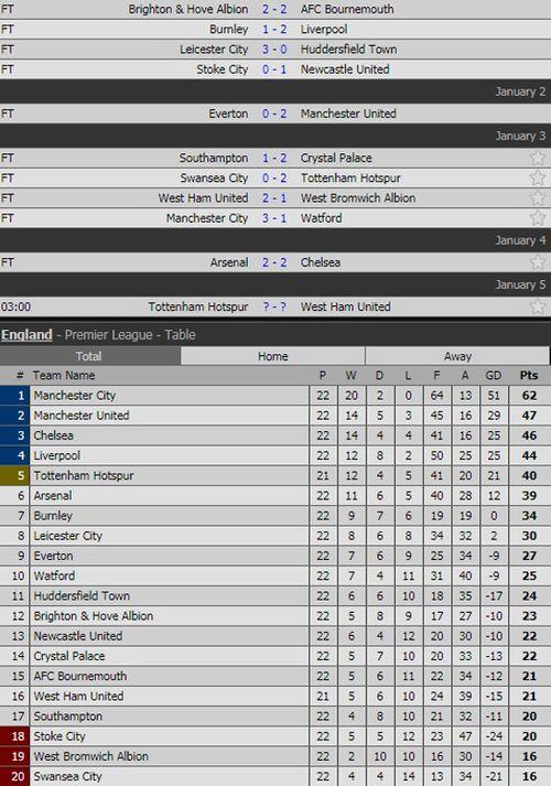 """Bảng xếp hạng Ngoại hạng Anh ngày 4/1: MU """"vượt mặt""""  Chelsea - Ảnh 1"""