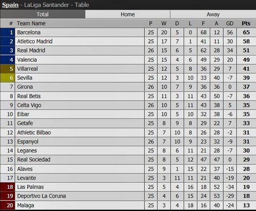 Clip Espanyol 1-0 Real Madrid: Phút bù giờ cay đắng - Ảnh 2