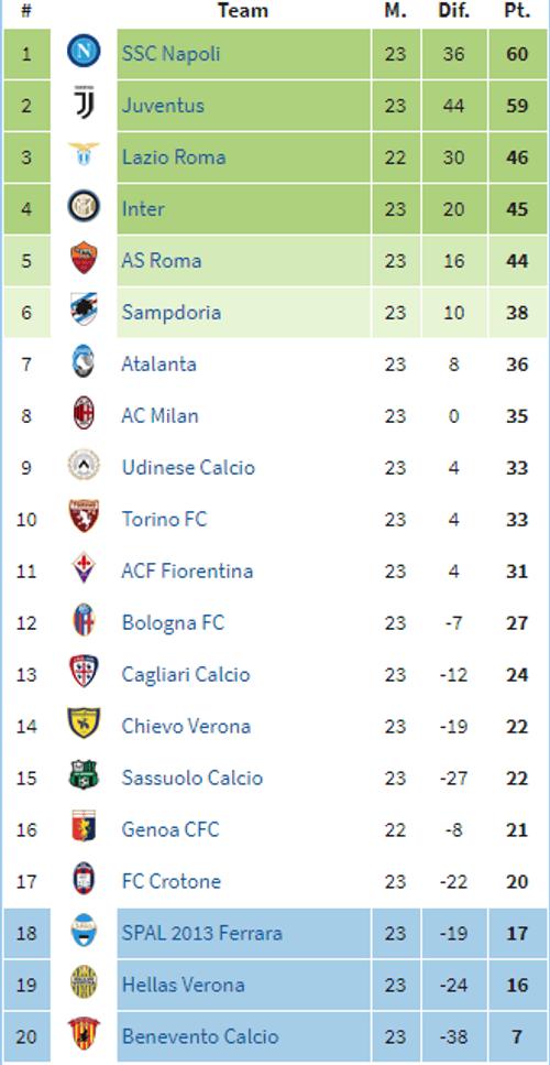 Vòng 23 Serie A: Juventus gọi, Napoli trả lời - Ảnh 1