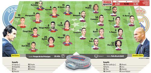 PSG - Real Madrid: Phép màu ở Paris hoa lệ? - Ảnh 3