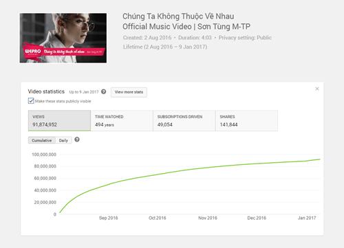 Không chỉ 1 triệu lượt theo dõi Youtube, Sơn Tùng còn làm được nhiều hơn thế - Ảnh 3