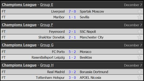 Kết quả bóng đá 7/12: Liverpool lập kỷ lục tại Champions League - Ảnh 3