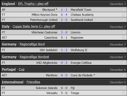 Kết quả bóng đá 7/12: Liverpool lập kỷ lục tại Champions League - Ảnh 5