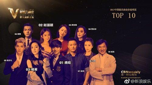 Top 10 ngôi sao có giá trị thương mại đứng đầu showbiz Hoa ngữ 2017 - Ảnh 1