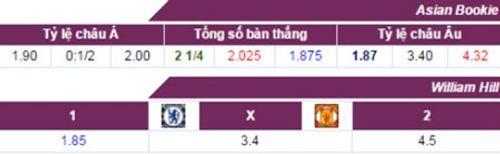 Đánh bại 10 cầu thủ M.U, Chelsea vào bán kết FA Cup - Ảnh 2