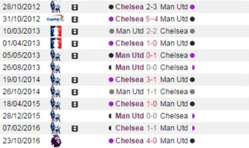 Đánh bại 10 cầu thủ M.U, Chelsea vào bán kết FA Cup - Ảnh 3