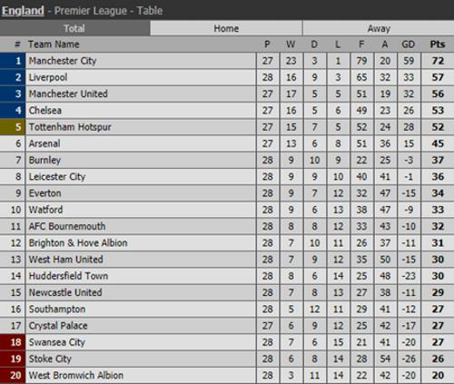 Kết quả Ngoại hạng Anh vòng 28: Liverpool thắng đậm, chiếm ngôi nhì bảng của MU - Ảnh 3