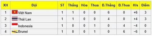 U23 Việt Nam cần những điều kiện nào để giành vé dự VCK U23 châu Á? - Ảnh 1
