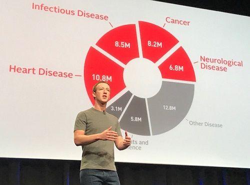 CEO Facebook phát ngôn nấc lòng: Tiền sẽ dành cho người cần hỗ trợ hôm nay không phải vài thập niên sau - Ảnh 1