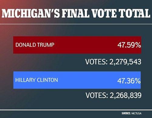 Donald Trump giành thêm 16 phiếu đại cử tri ở Michigan - Ảnh 1