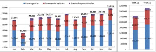 Việt Nam lập kỷ lục tiêu thụ hơn 33 nghìn xe ô tô trong một tháng - Ảnh 1