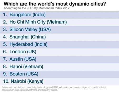 Hà Nội và TP. Hồ Chí Minh lọt top 10 thành phố năng động nhất thế giới - Ảnh 2