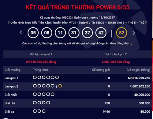 Kết quả xổ số Vietlott hôm nay 12/10: Giải Jackpot hơn 69 tỷ vẫn không có chủ - Ảnh 1