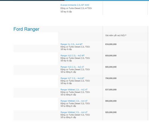 Bảng giá xe Ford mới nhất tháng 12 tại Việt Nam - Ảnh 3