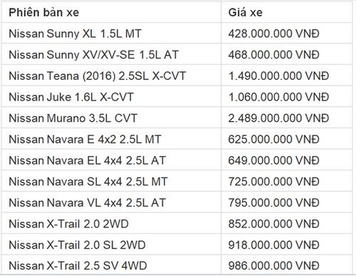 Bảng giá xe Nissan mới nhất tháng 12 tại Việt Nam - Ảnh 1