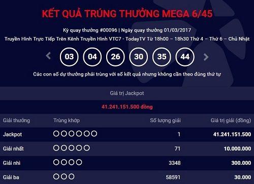 Kết quả xổ số điện toán Vietlott ngày 1/3: Giải Jackpot 41 tỷ tìm ra chủ nhân - Ảnh 1