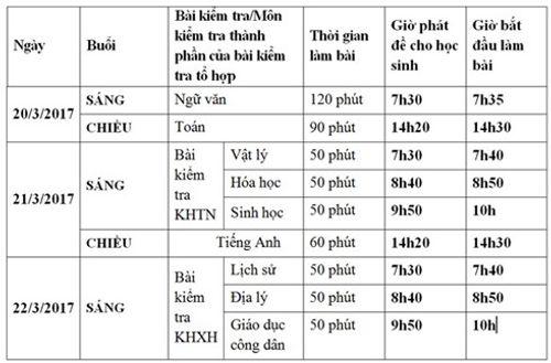 80.000 học sinh Hà Nội tham gia thi thử THPT Quốc gia 2017 - Ảnh 1