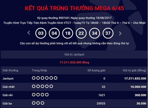 Kết quả xổ số điện toán Vietlott ngày 18/8: Giải Jackpot hơn 17 tỷ đồng vô chủ - Ảnh 1