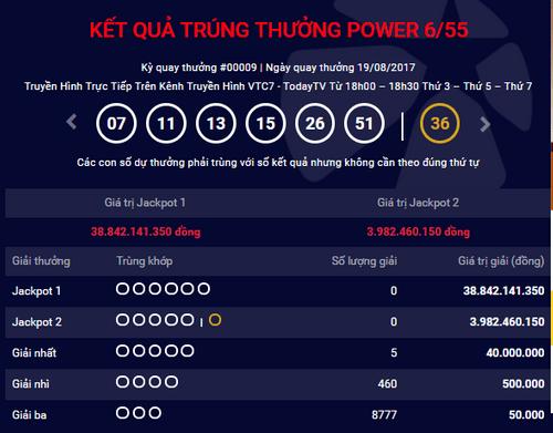 Kết quả xổ số điện toán Vietlott ngày 19/8: Giải Jackpot 38 tỷ đồng vẫn vô chủ - Ảnh 1