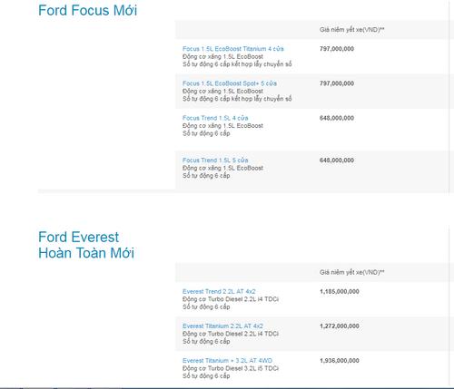 Bảng giá ô tô Ford tại Việt Nam mới nhất tháng 9/2017Bảng giá ô tô Ford tại Việt Nam mới nhất tháng 9/2017 - Ảnh 2