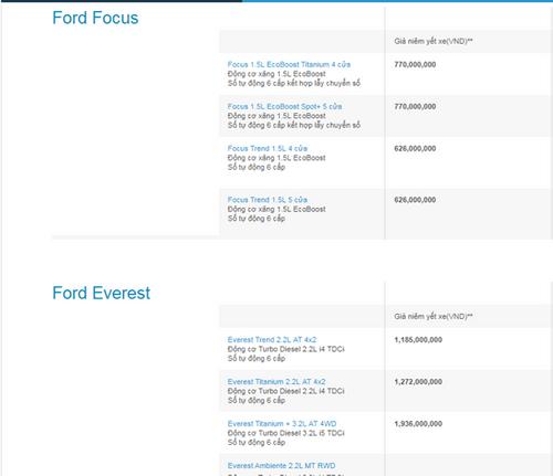 Bảng giá xe Ford mới nhất tháng 1/2018 tại Việt Nam - Ảnh 2