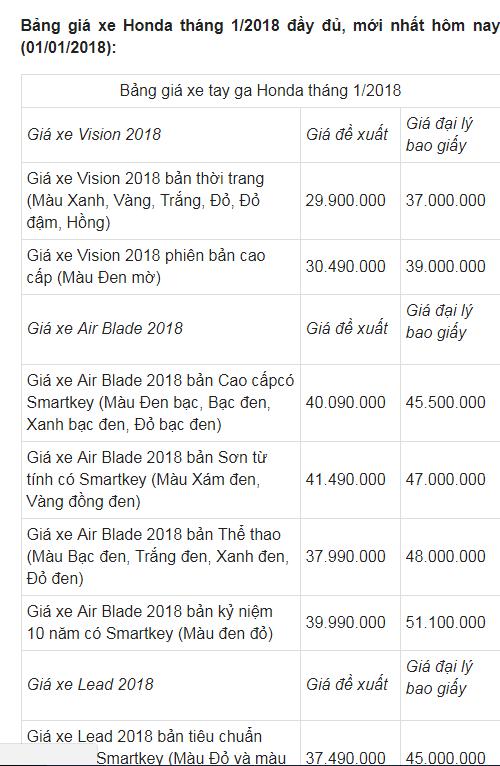 Bảng giá xe máy Honda mới nhất tháng 1/2018 tại Việt Nam - Ảnh 1